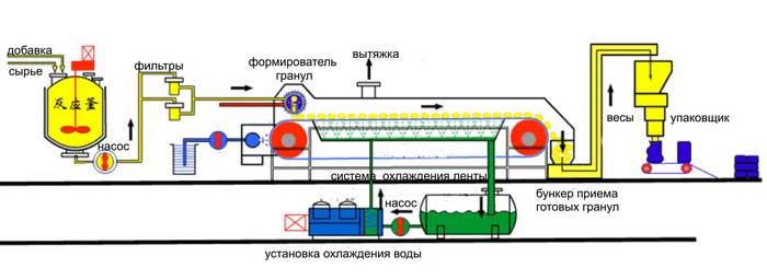 Рис.2 Технологическая схема